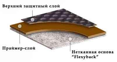 Линолеум транспортный (Автолин)