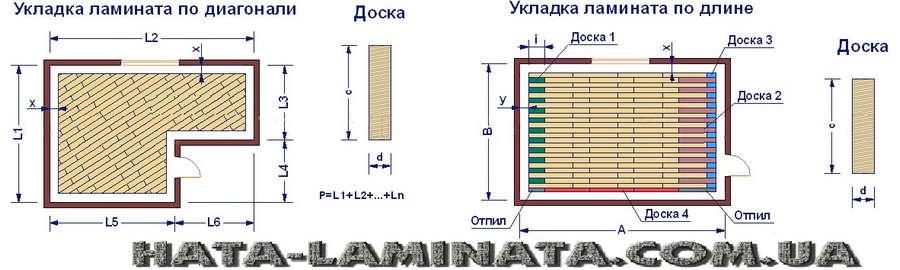 Как правильно рассчитать нужное количество ламината. Укладка ламината, варианты.